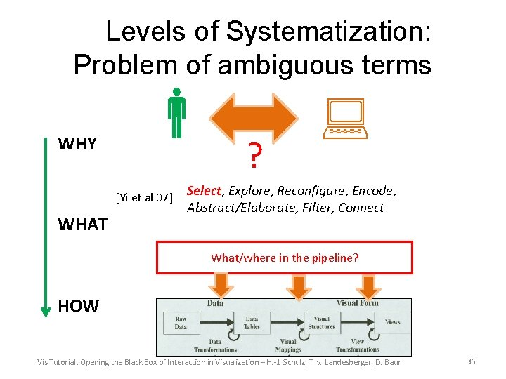 Levels of Systematization: Problem of ambiguous terms WHY [Yi et al 07] WHAT ?