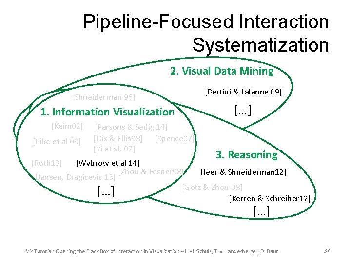 Pipeline-Focused Interaction Systematization 2. Visual Data Mining [Shneiderman 96] 1. Information Visualization [Keim 02]