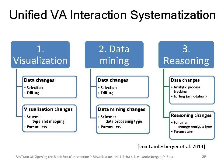 Unified VA Interaction Systematization 1. Visualization 2. Data mining 3. Reasoning Data changes •