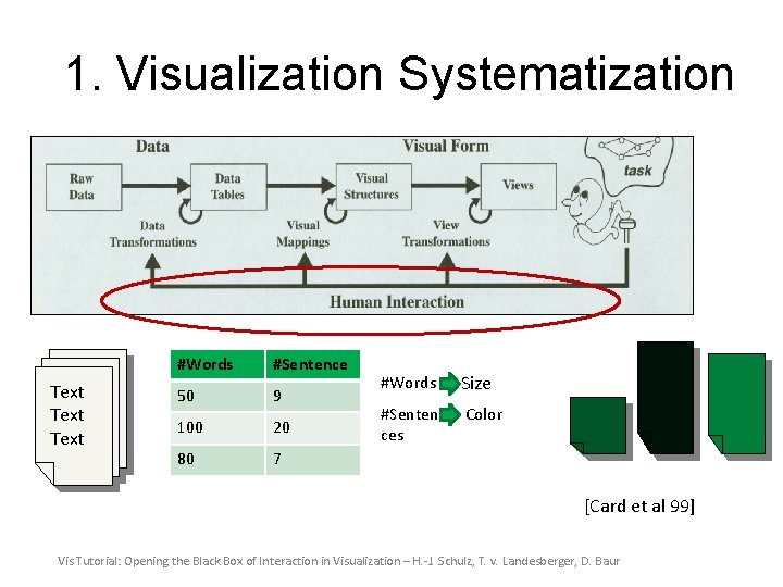 1. Visualization Systematization Text #Words #Sentence 50 9 100 20 80 7 #Words Size