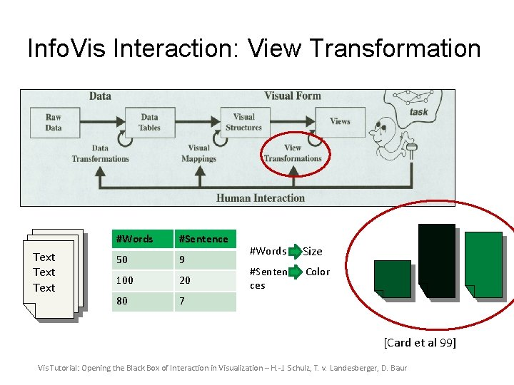 Info. Vis Interaction: View Transformation Text #Words #Sentence 50 9 100 20 80 7