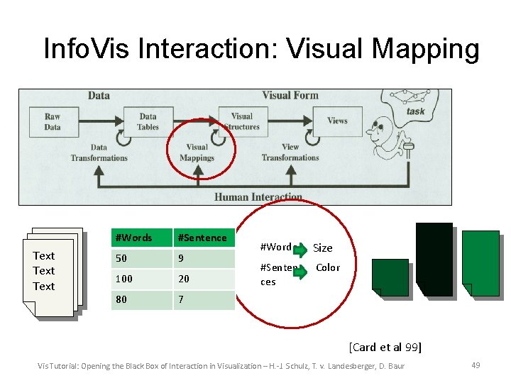 Info. Vis Interaction: Visual Mapping Text #Words #Sentence 50 9 100 20 80 7