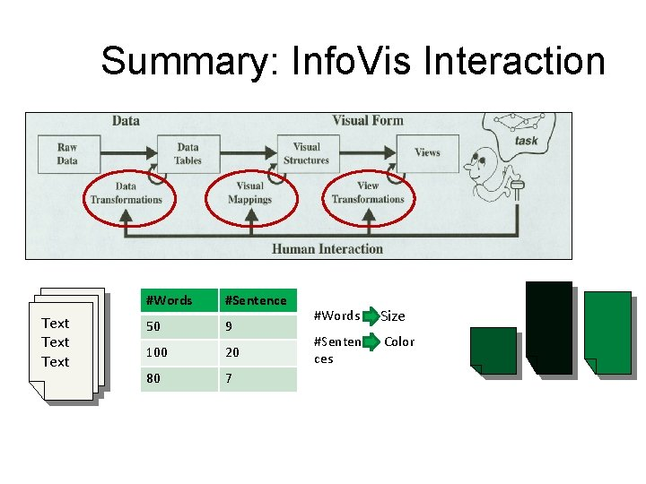 Summary: Info. Vis Interaction Text #Words #Sentence 50 9 100 20 80 7 #Words