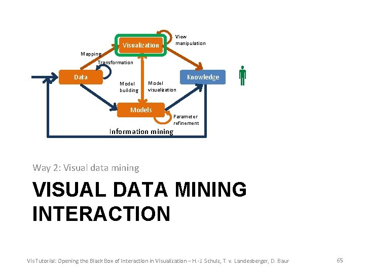 Visualization View manipulation Mapping Transformation Data Model building Model visualization Models Information mining Knowledge