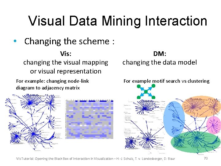 Visual Data Mining Interaction • Changing the scheme : Vis: changing the visual mapping