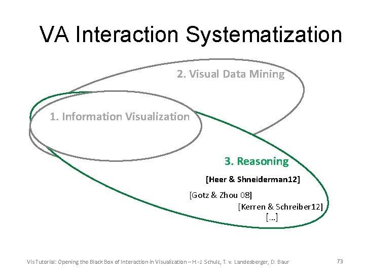 VA Interaction Systematization 2. Visual Data Mining 1. Information Visualization 3. Reasoning [Heer &