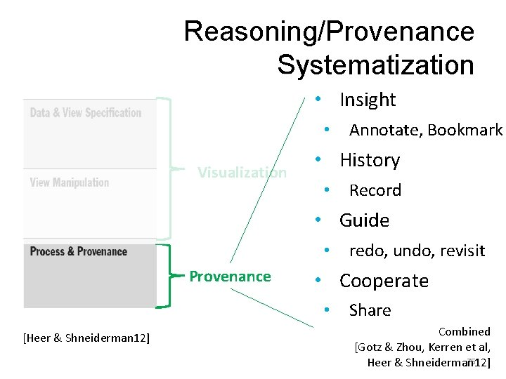 Reasoning/Provenance Systematization • Insight • Visualization Annotate, Bookmark • History • Record • Guide