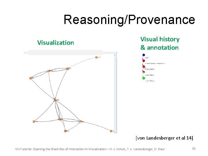 Reasoning/Provenance Visualization Visual history & annotation [von Landesberger et al 14] Vis Tutorial: Opening