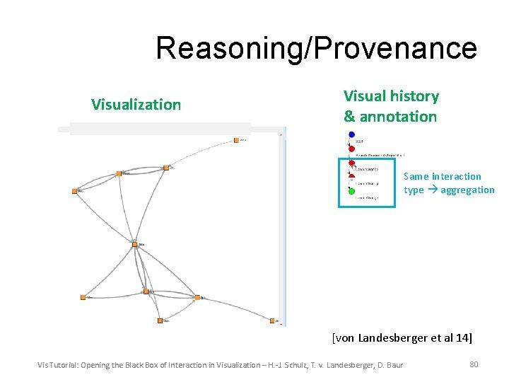 Reasoning/Provenance Visualization Visual history & annotation Same interaction type aggregation [von Landesberger et al