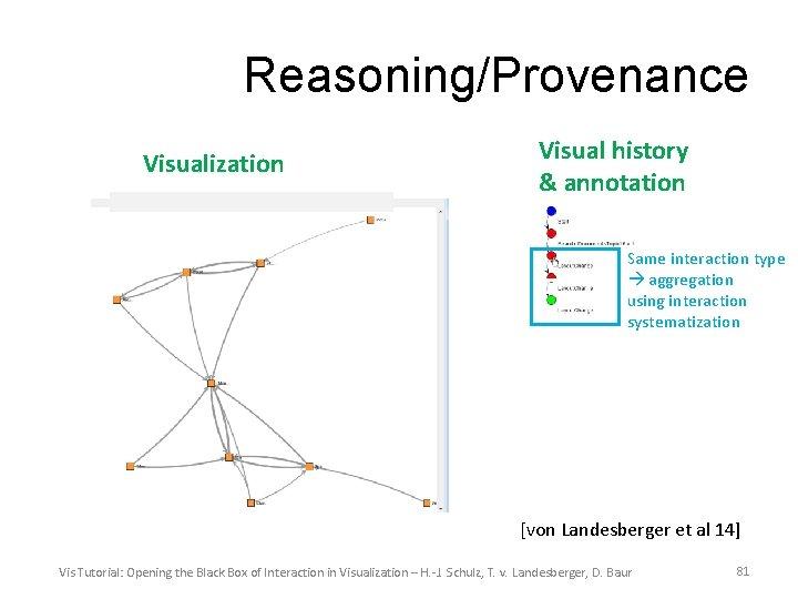 Reasoning/Provenance Visualization Visual history & annotation Same interaction type aggregation using interaction systematization [von