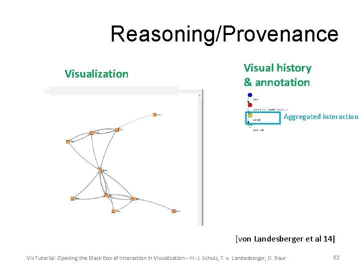 Reasoning/Provenance Visualization Visual history & annotation Aggregated interaction [von Landesberger et al 14] Vis
