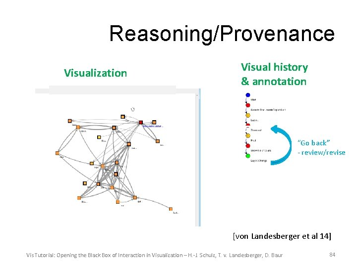 "Reasoning/Provenance Visualization Visual history & annotation ""Go back"" - review/revise [von Landesberger et al"