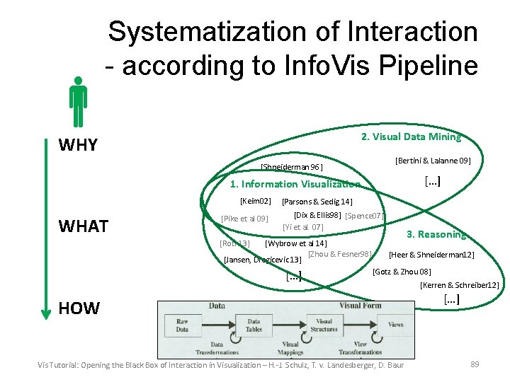 Systematization of Interaction - according to Info. Vis Pipeline 2. Visual Data Mining WHY