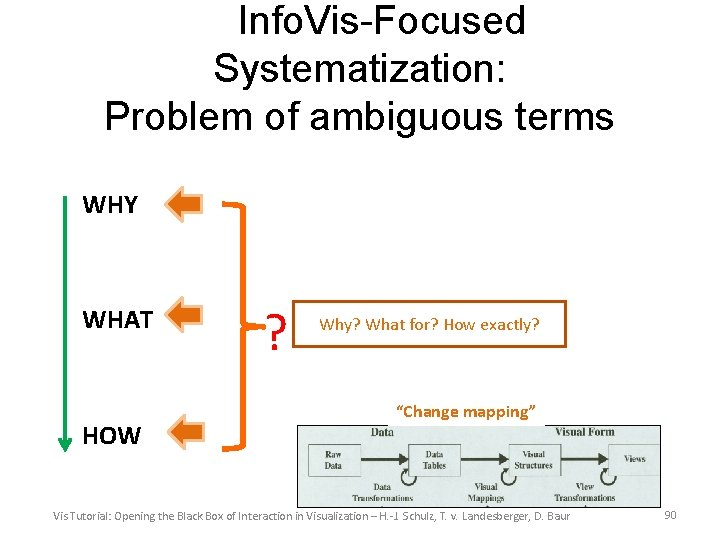 Info. Vis-Focused Systematization: Problem of ambiguous terms WHY WHAT HOW ? Why? What for?