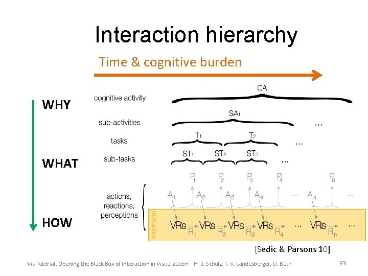 Interaction hierarchy Time & cognitive burden WHY WHAT HOW [Sedic & Parsons 10] Vis