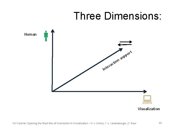 Three Dimensions: Human rt o p up s n o ti c a er