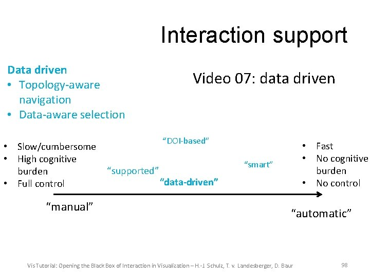 Interaction support Data driven • Topology-aware navigation • Data-aware selection • Slow/cumbersome • High