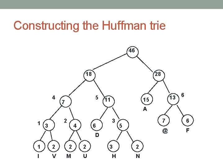 Constructing the Huffman trie 46 18 4 28 5 7 11 13 15 6