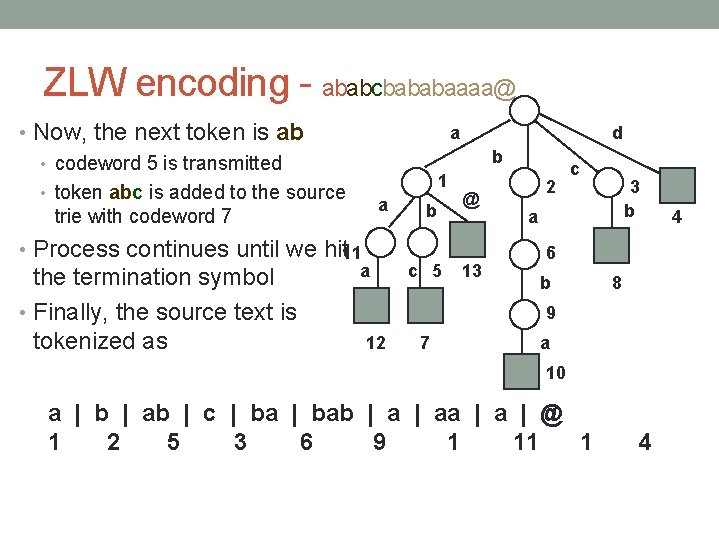 ZLW encoding - ababcbababaaaa@ • Now, the next token is ab • codeword 5