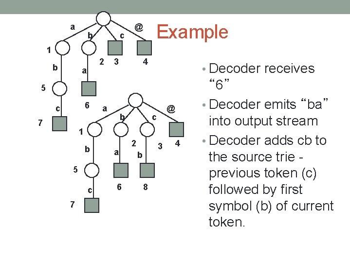 a b c Example @ 1 b 2 a 3 4 • Decoder receives