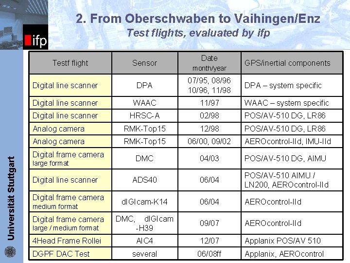2. From Oberschwaben to Vaihingen/Enz Test flights, evaluated by ifp Universität Stuttgart Testf flight