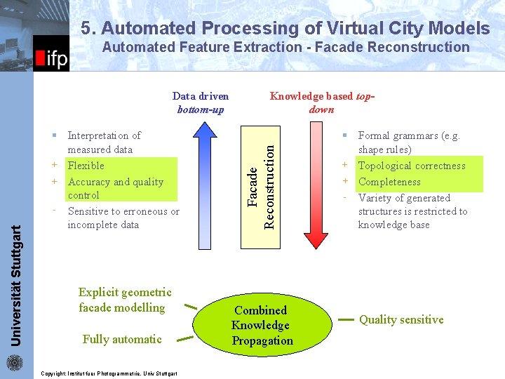 5. Automated Processing of Virtual City Models Universität Stuttgart Data driven bottom-up § Interpretation