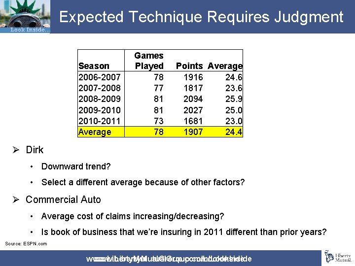 Expected Technique Requires Judgment Season 2006 -2007 -2008 -2009 -2010 -2011 Average Games Played