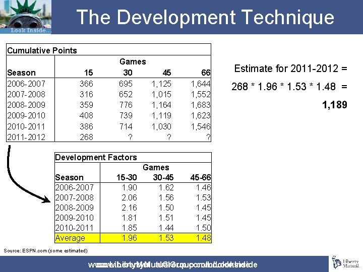 The Development Technique Cumulative Points Season 2006 -2007 -2008 -2009 -2010 -2011 -2012 15