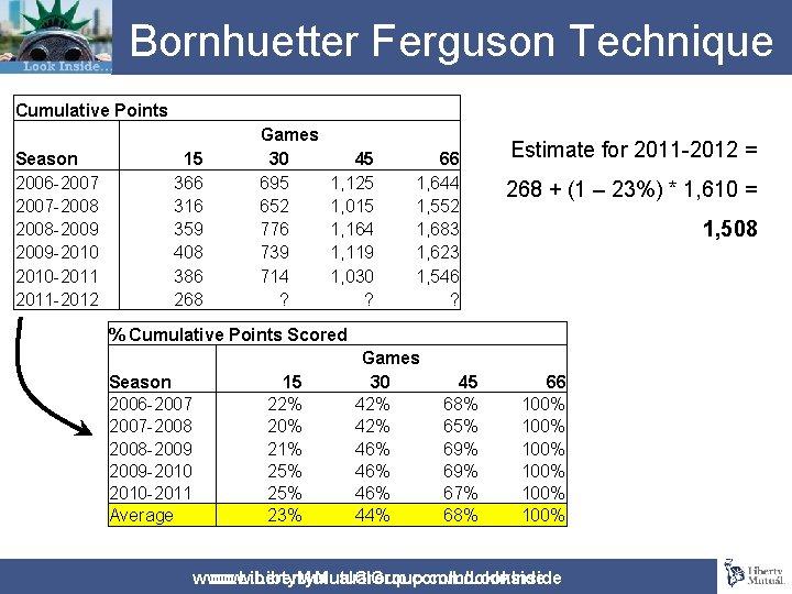 Bornhuetter Ferguson Technique Cumulative Points Season 2006 -2007 -2008 -2009 -2010 -2011 -2012 15