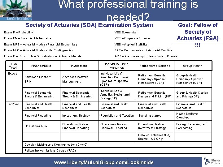 What professional training is needed? Society of Actuaries (SOA) Examination System Goal: Fellow of