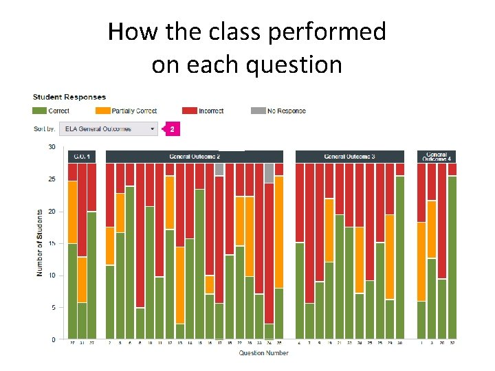 How the class performed on each question