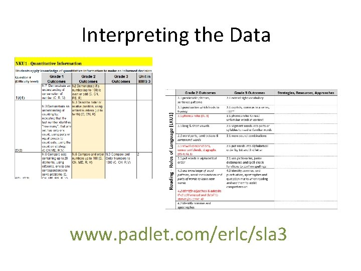 Interpreting the Data www. padlet. com/erlc/sla 3