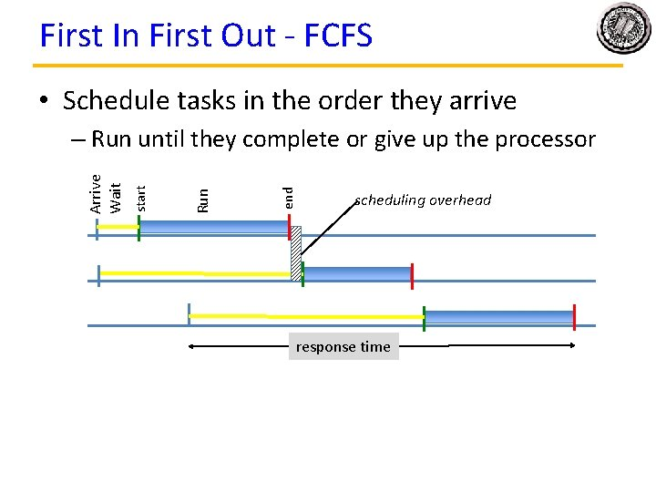 First In First Out - FCFS • Schedule tasks in the order they arrive