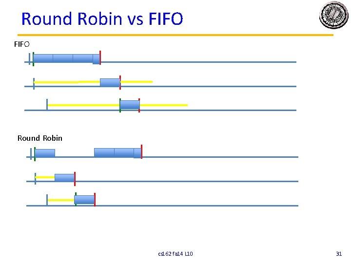 Round Robin vs FIFO Round Robin cs 162 fa 14 L 10 31