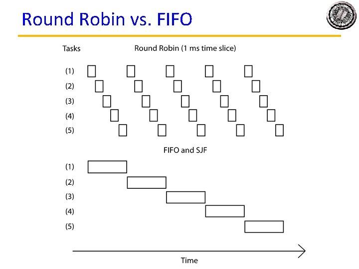 Round Robin vs. FIFO