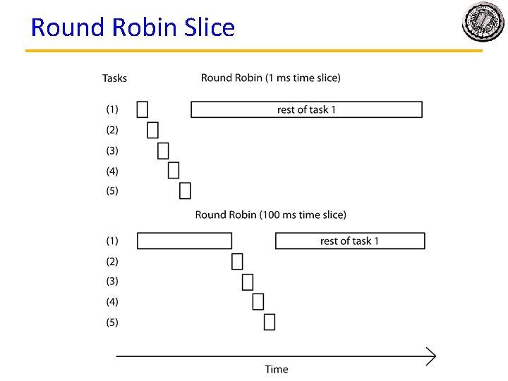 Round Robin Slice