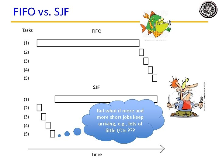FIFO vs. SJF But what if more and more short jobs keep arriving, e.