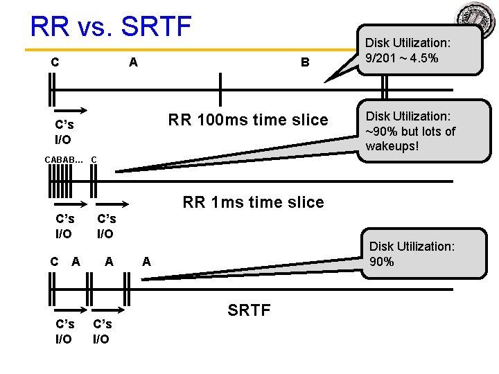 RR vs. SRTF C A B RR 100 ms time slice C's I/O Disk