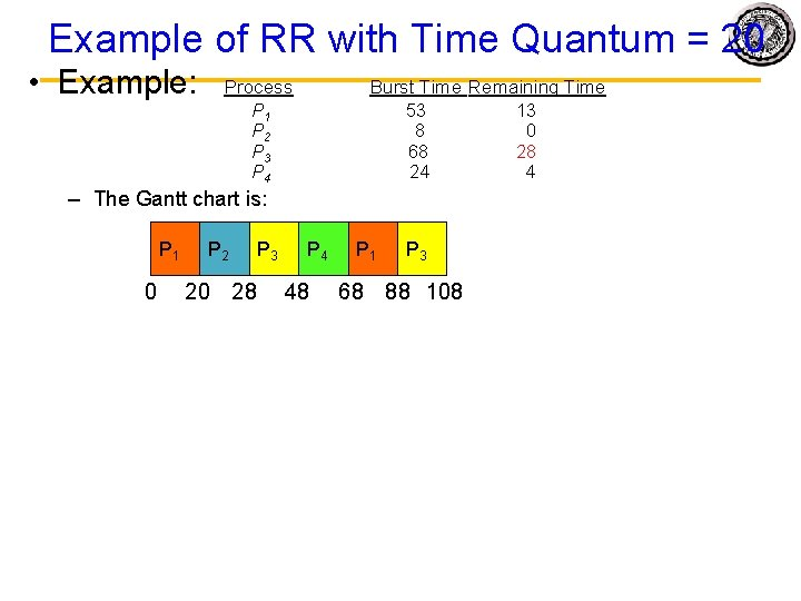 Example of RR with Time Quantum = 20 • Example: Process P 1 P