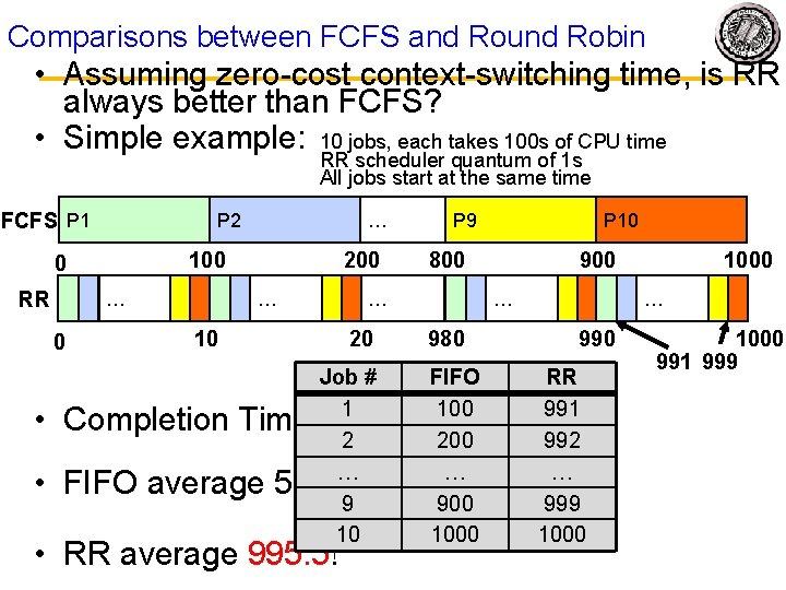 Comparisons between FCFS and Round Robin • Assuming zero-cost context-switching time, is RR always