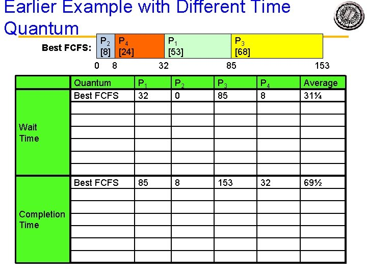 Earlier Example with Different Time Quantum P P 2 4 1 Best FCFS: [8]