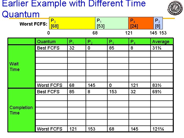 Earlier Example with Different Time Quantum P P P 3 1 Worst FCFS: [68]