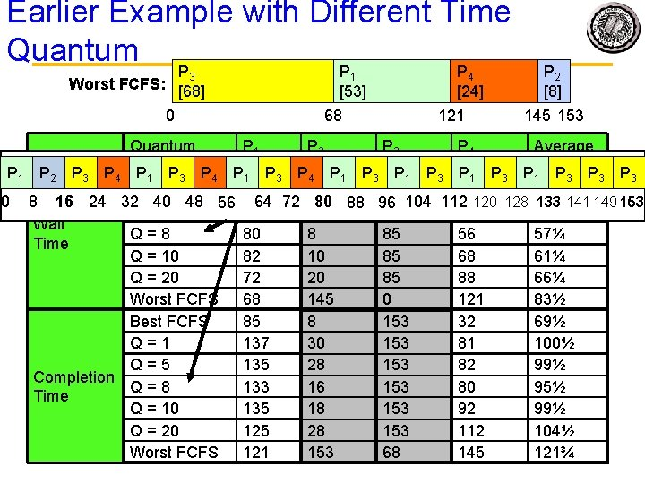 Earlier Example with Different Time Quantum P P P 3 Worst FCFS: [68] 0