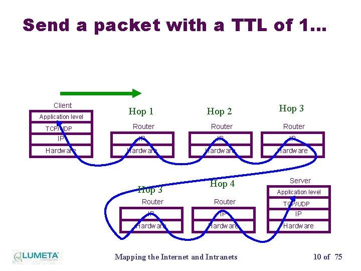Send a packet with a TTL of 1… Client Hop 1 Hop 2 Hop