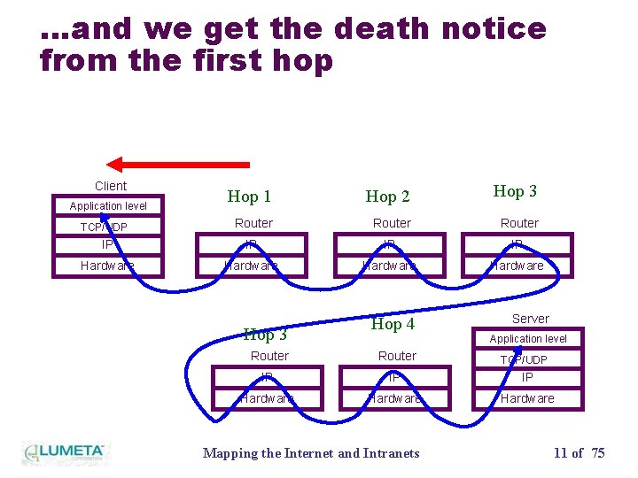 …and we get the death notice from the first hop Client Hop 1 Hop