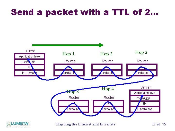 Send a packet with a TTL of 2… Client Hop 1 Hop 2 Hop