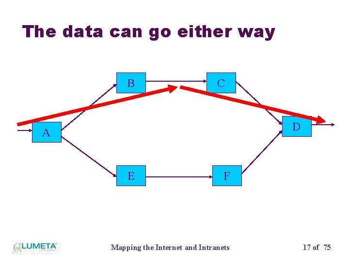 The data can go either way B C D A E F Mapping the