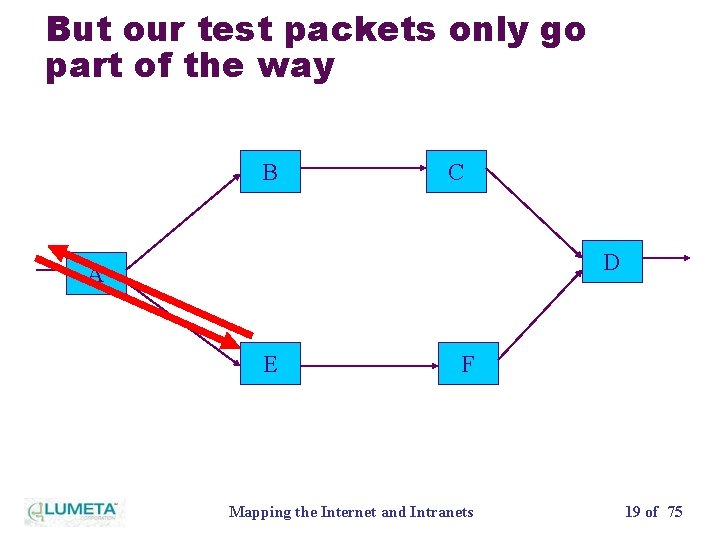 But our test packets only go part of the way B C D A