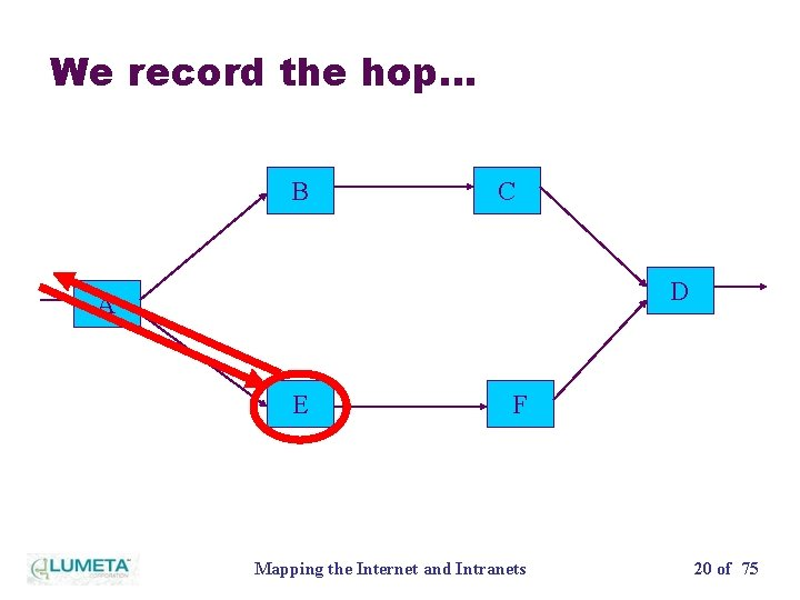 We record the hop… B C D A E F Mapping the Internet and