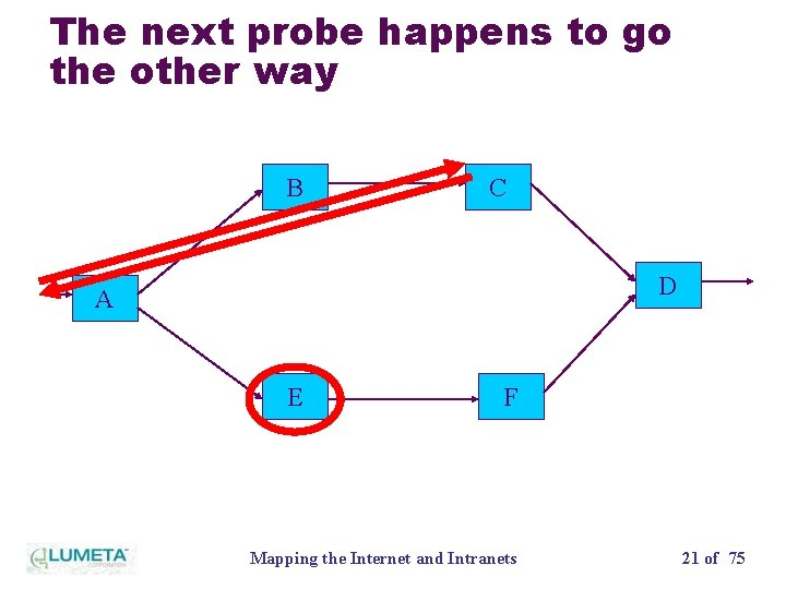 The next probe happens to go the other way B C D A E